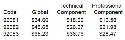 Medicare Reimbursement for Visual Field Testing (Zeiss) - Corcoran